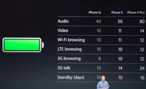 thời lượng Pin iphone 6 Plus