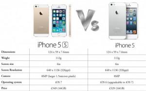 thiết kế iphone 5 và iphone 5s